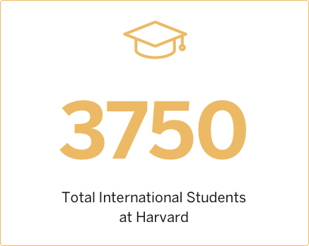 2006 Total International Students at Harvard