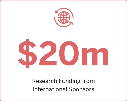 2006 Research funding from International Sponsors