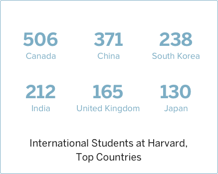 2006 International Students at Harvard, Top Countries