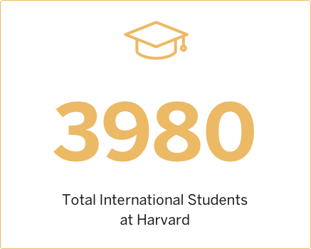 2007 Total International Students at Harvard
