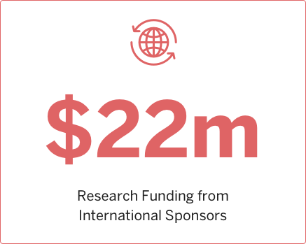 2007 Research funding from International Sponsors