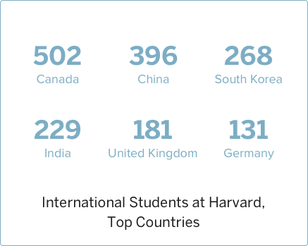 2007 International Students at Harvard, Top Countries