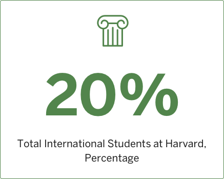 2008 Total International Students at Harvard, Percentage