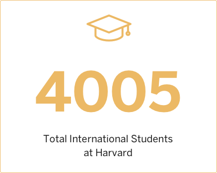 2008 Total International Students at Harvard