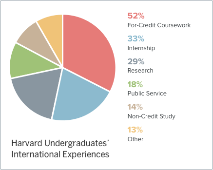 2008 Harvard Undergraduate' International Experiences