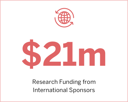 2008 Research funding from International Sponsors