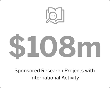 2008 Sponsored Research Projects with International Activity