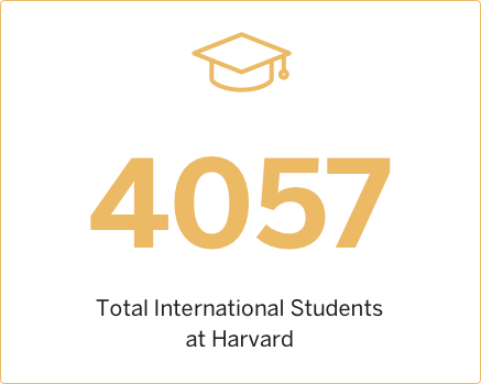 2009 Total International Students at Harvard