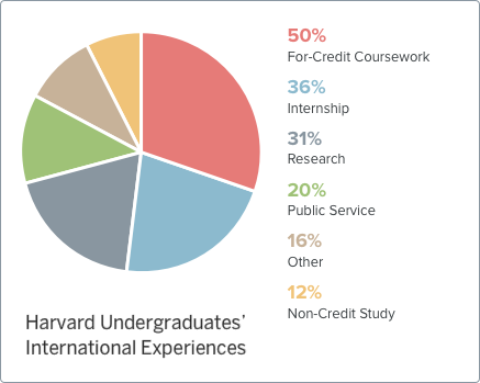 2009 Harvard Undergraduate' International Experiences