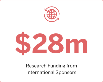 2009 Research funding from International Sponsors