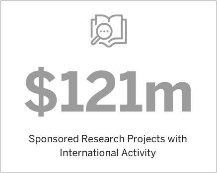 2009 Sponsored Research Projects with International Activity
