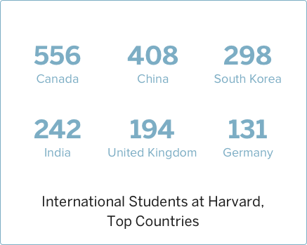2009 International Students at Harvard, Top Countries