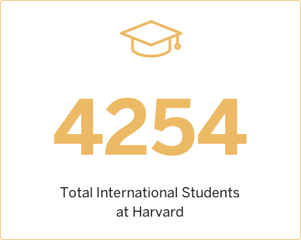 2010 Total International Students at Harvard