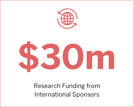 2010 Research funding from International Sponsors