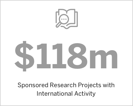 2010 Sponsored Research Projects with International Activity