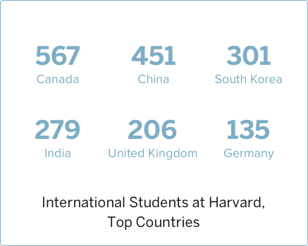 2010 International Students at Harvard, Top Countries