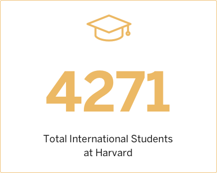 2011 Total International Students at Harvard