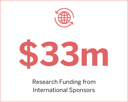 2011 Research funding from International Sponsors