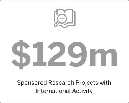 2011 Sponsored Research Projects with International Activity