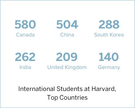 2011 International Students at Harvard, Top Countries