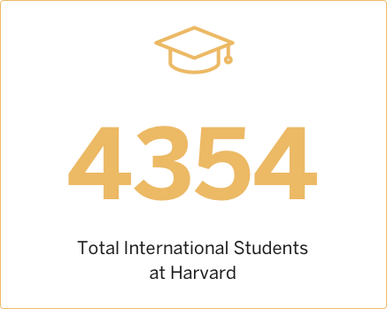 2012 Total International Students at Harvard