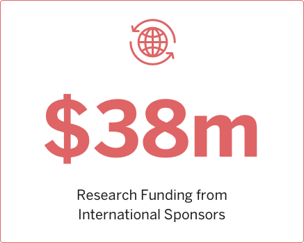 2012 Research funding from International Sponsors