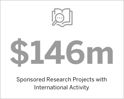 2012 Sponsored Research Projects with International Activity