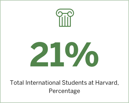 2013 Total International Students at Harvard, Percentage