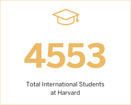 2013 Total International Students at Harvard