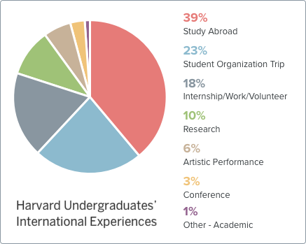 2013 Harvard Undergraduate' International Experiences