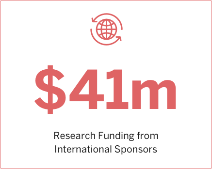 2013 Research funding from International Sponsors