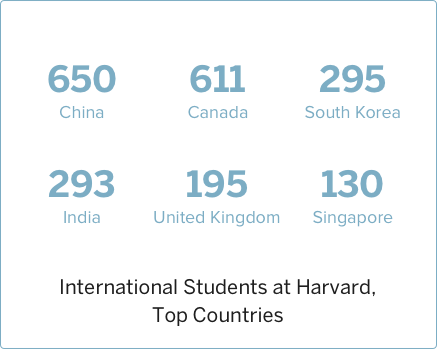 2013 International Students at Harvard, Top Countries