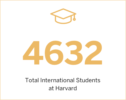 2014 Total International Students at Harvard