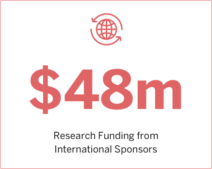 2014 Research funding from International Sponsors