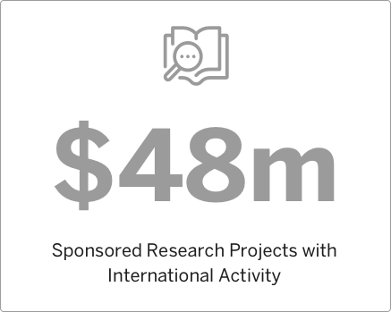 2014 Sponsored Research Projects with International Activity