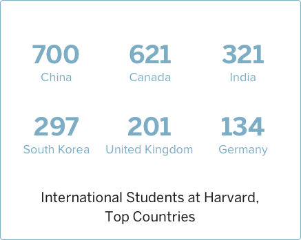 2014 International Students at Harvard, Top Countries