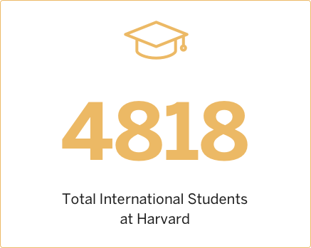 2015 Total International Students at Harvard