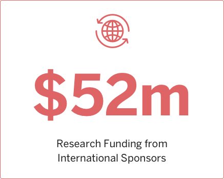 2015 Research funding from International Sponsors