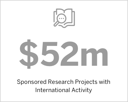 2015 Sponsored Research Projects with International Activity