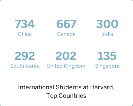 2015 International Students at Harvard, Top Countries