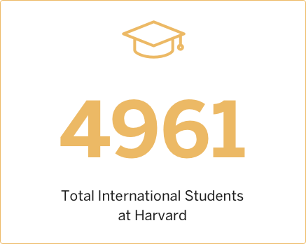 2016 Total International Students at Harvard