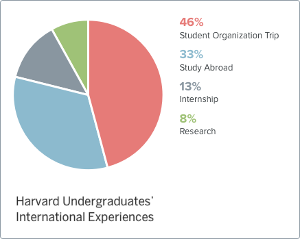 2016 Harvard Undergraduate' International Experiences
