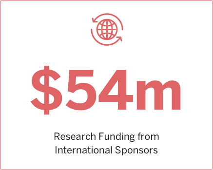 2016 Research funding from International Sponsors