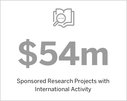 2016 Sponsored Research Projects with International Activity