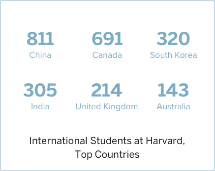 2016 International Students at Harvard, Top Countries