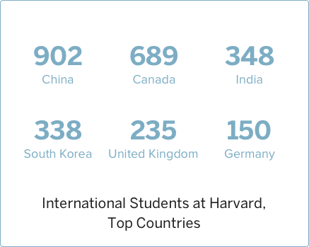 2017 International Students at Harvard, Top Countries